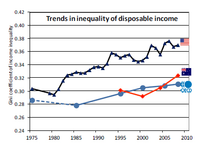 oecd inequality Howard years